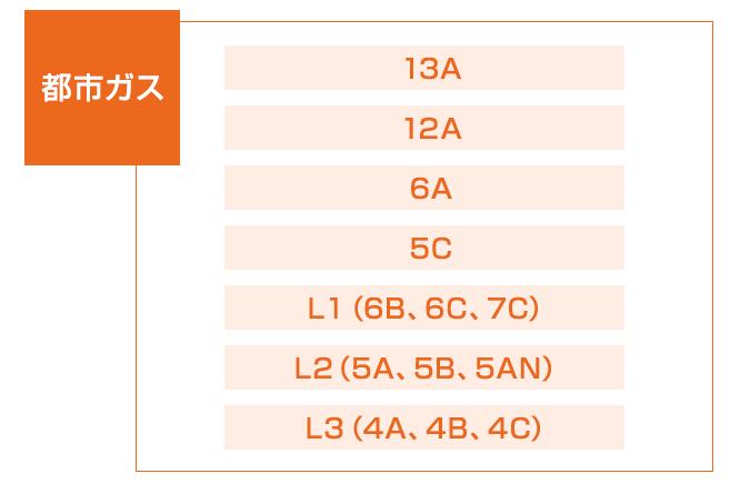 都市ガスの種類一覧