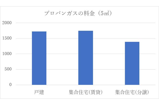 物件種別の1人暮らし平均価格 グラフ