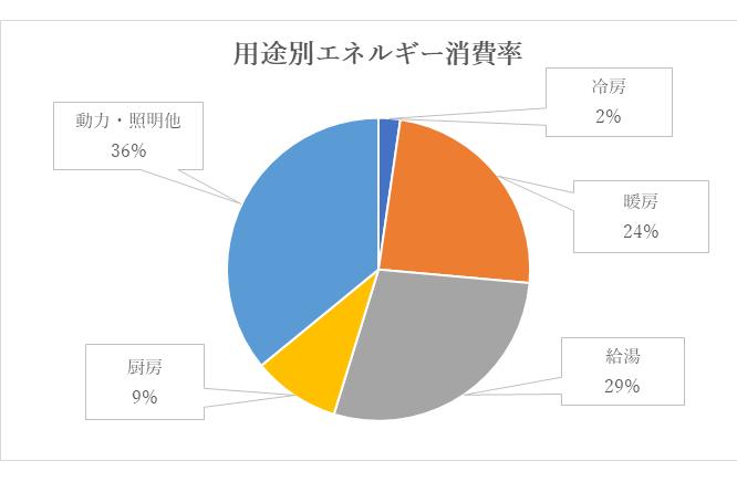 一般家庭での用途別エネルギー消費割合