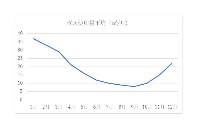 月毎のガス使用量グラフ